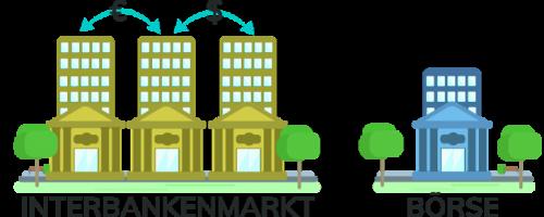 Interbankenmarkt und Boerse