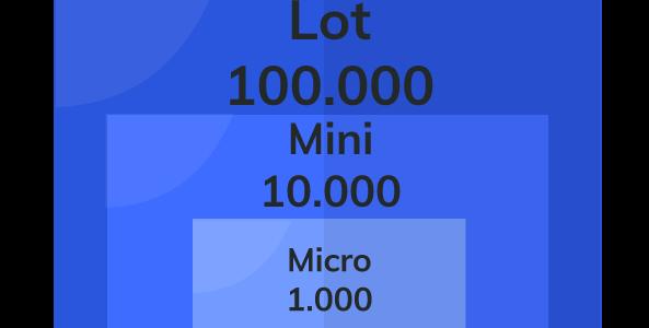 Lot-Minilot-Microlot